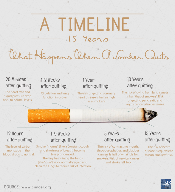 A Timeline: What Happens When A Smoker Quits