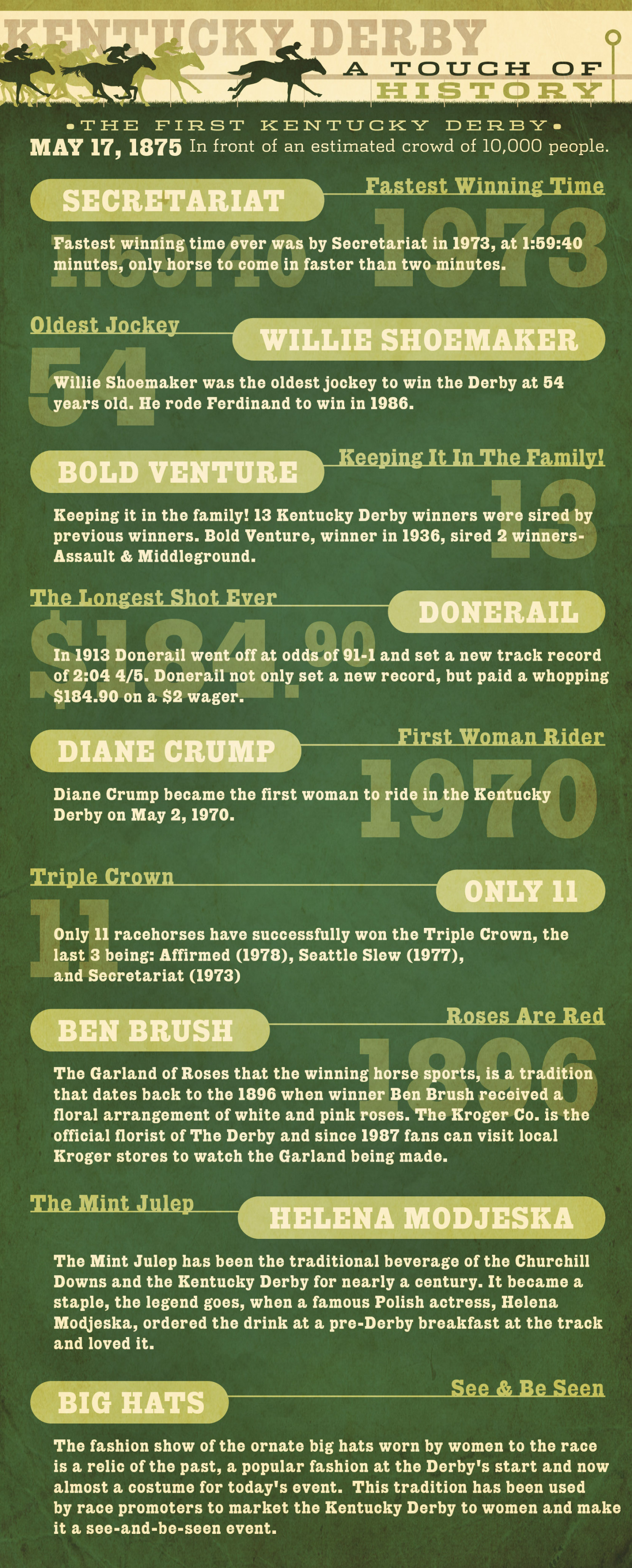 the origin and history of the kentucky derby The mint julep is the official drink of the kentucky derby  of course, it's not mere  historical coincidence that juleps became such a popular.