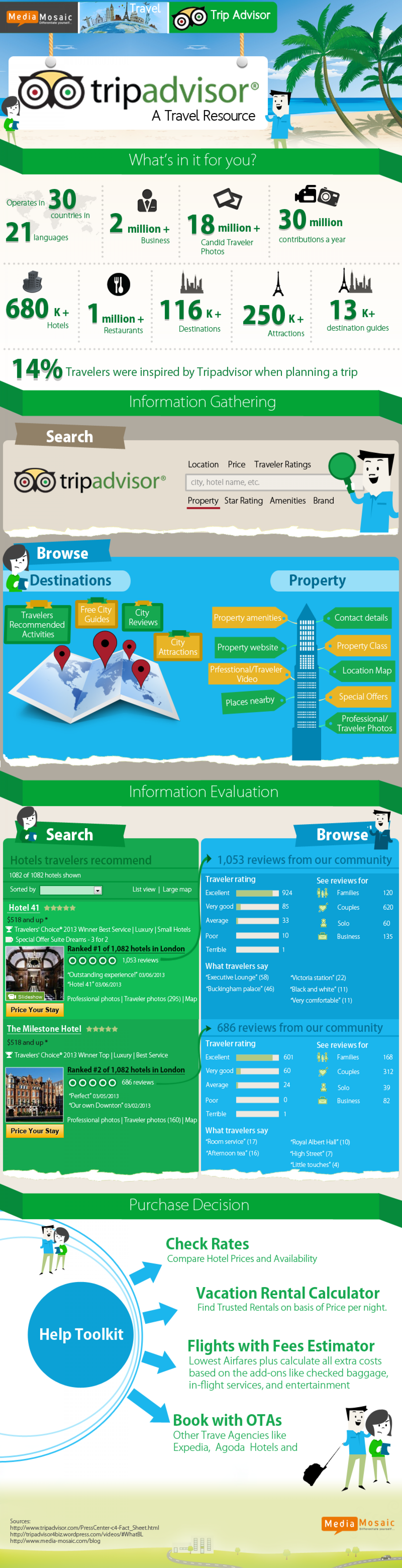 A Traveler's Resource for Tripadvisor [Infographic] | Media-Mosaic Infographic