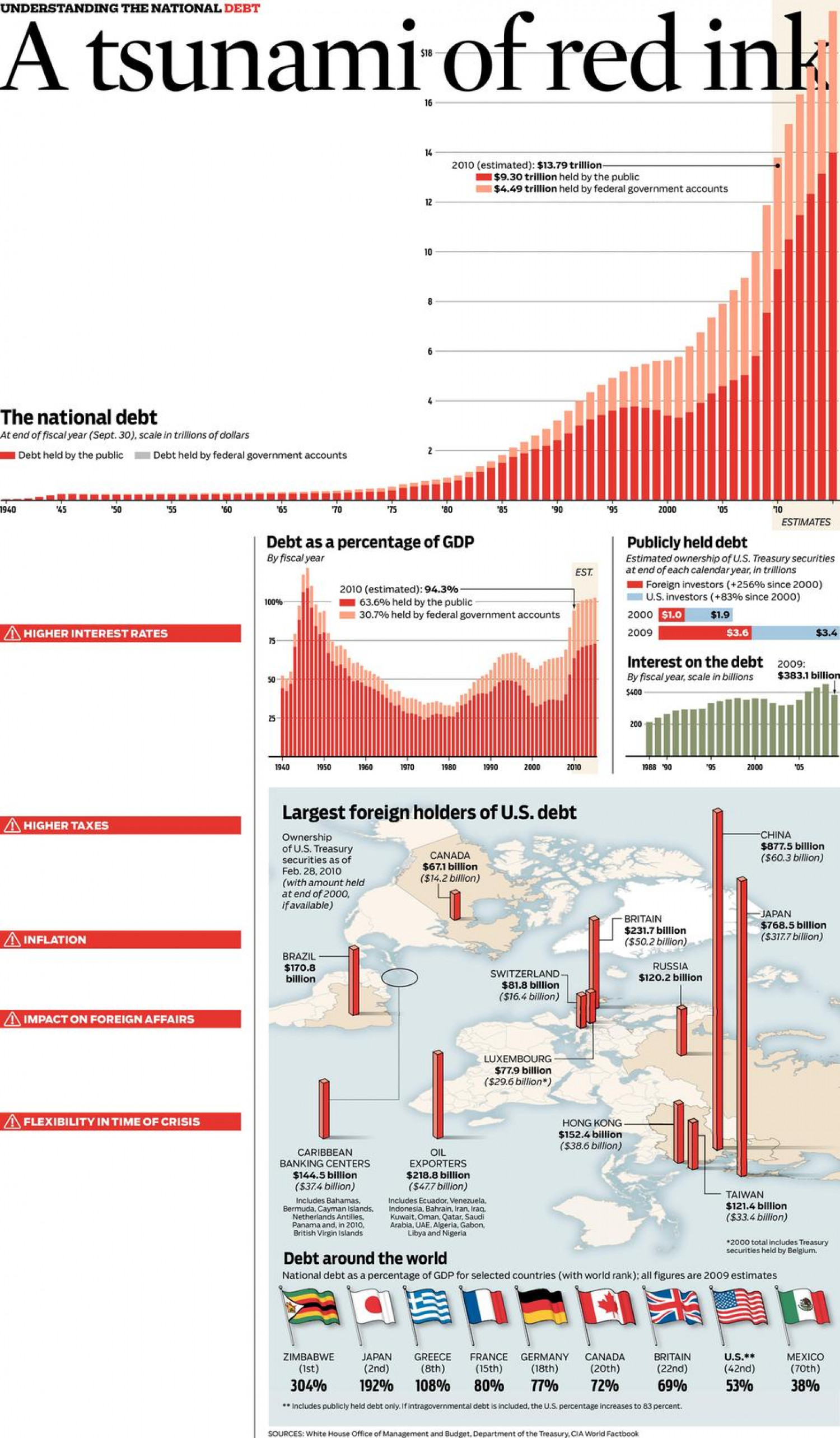 A Tsunami of Red Ink Infographic
