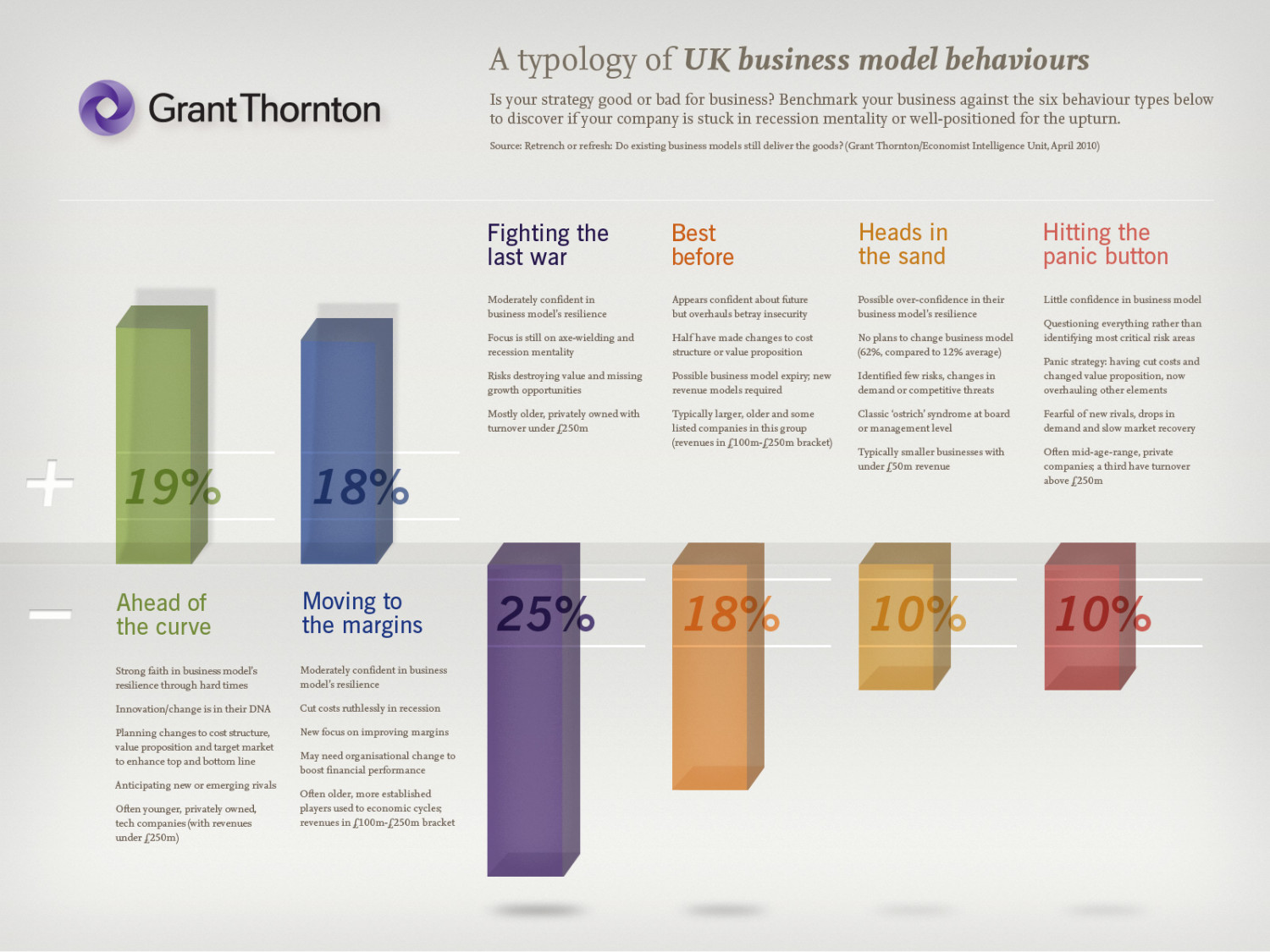 A Typology of UK Business Model Behaviours Infographic