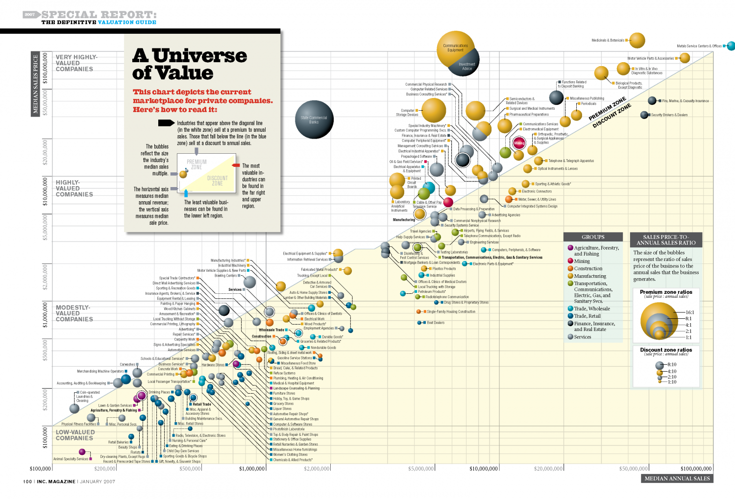 A Universe of Value Infographic