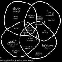 A Venn on Men Infographic