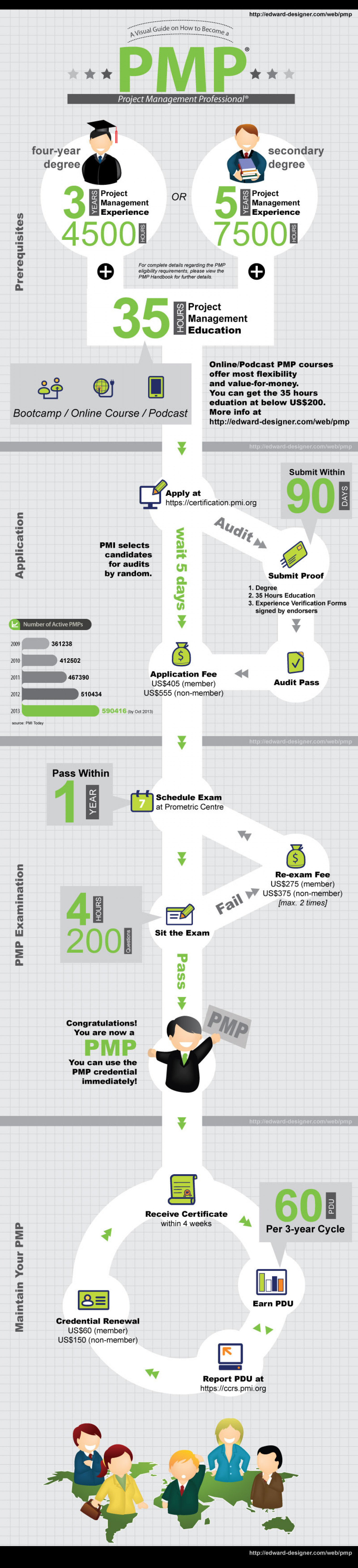 A Visual Guide on How to Become a PMP Infographic
