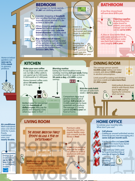 A Visual Guide to Budgeting Your Money Infographic