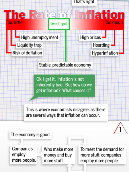 A Visual Guide to Inflation Infographic