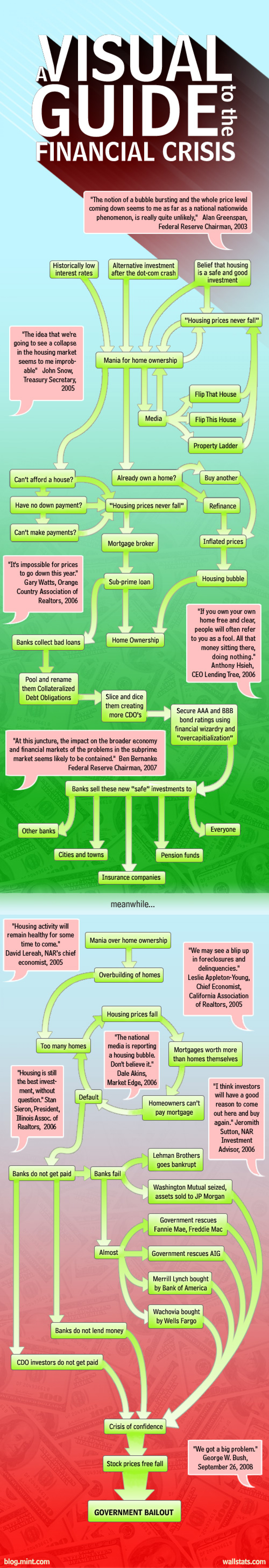 A Visual Guide to the Financial Crisis: Part 1 Infographic