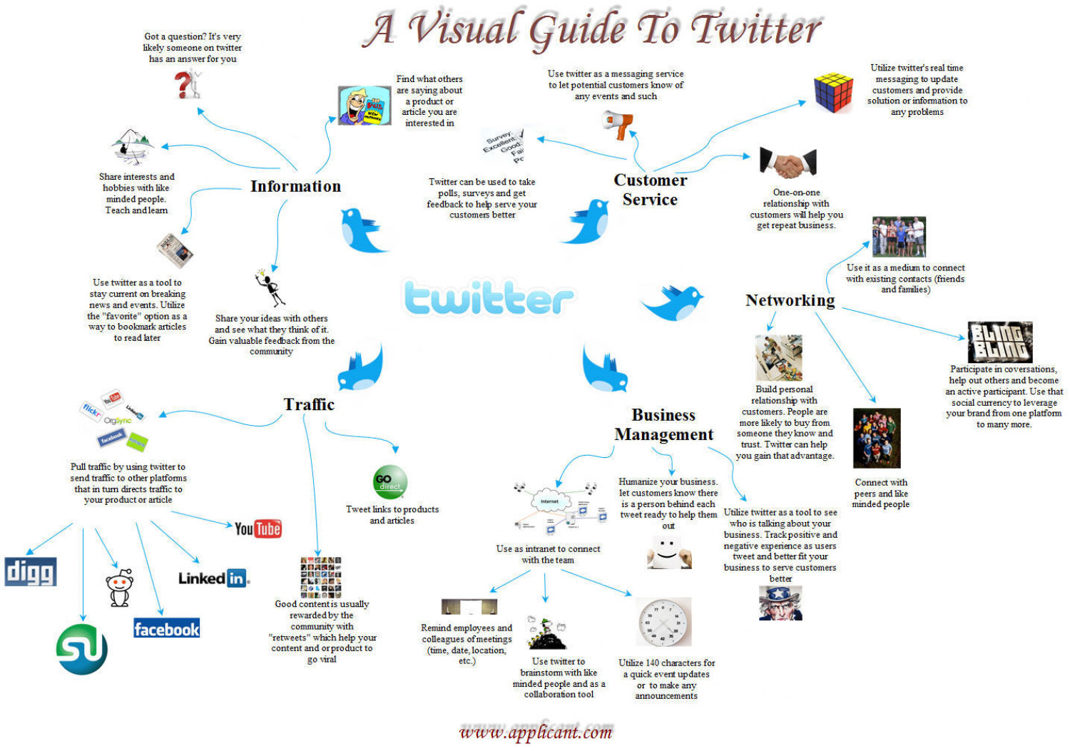 A Visual Guide to Twitter Infographic