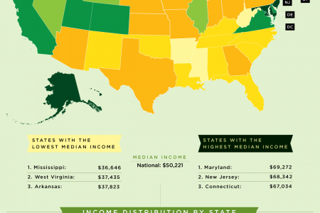 A Visual Guide to US Income Distribution  Infographic