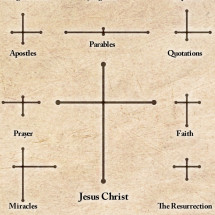 A Visual Harmony of the Gospels Infographic