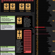 A Visual History of the TSA and Airline Terror Infographic
