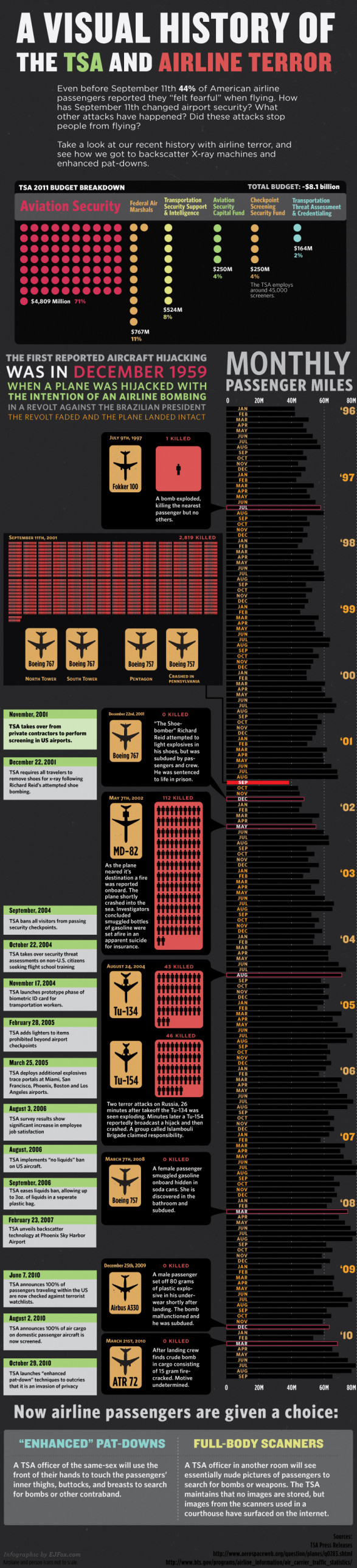 A Visual History of the TSA and Airline Terror
