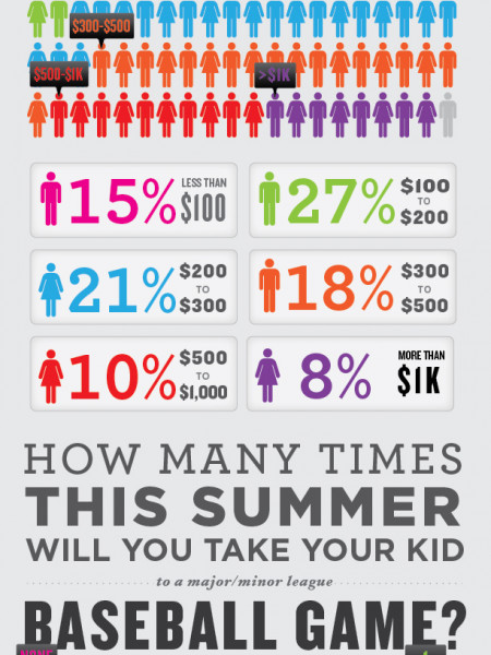 A Visual Look At The Cost of Kids In New York City Infographic