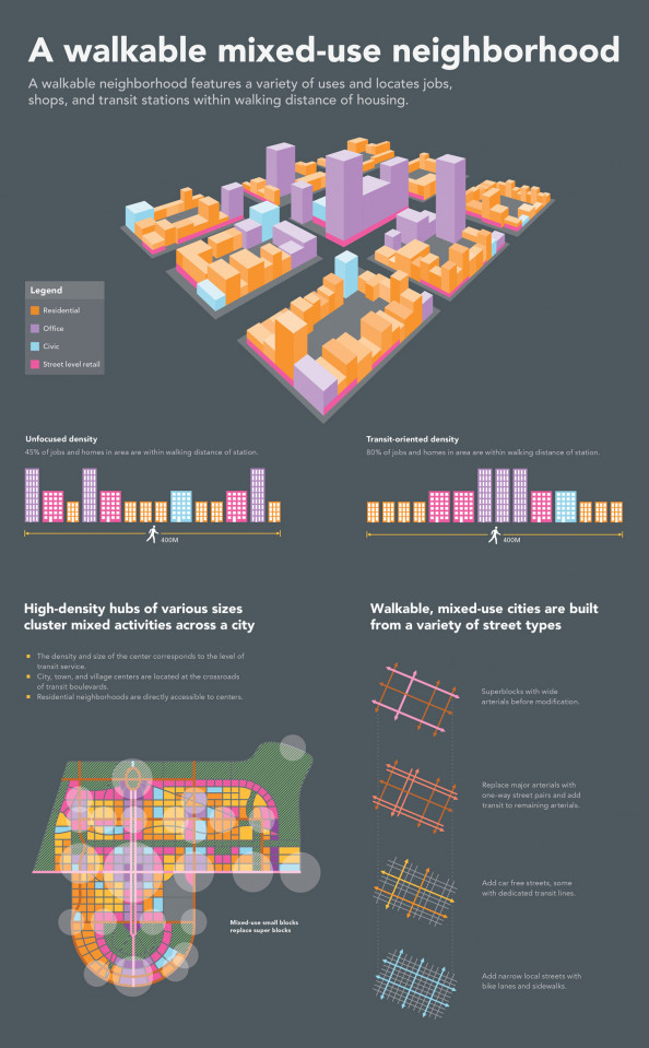 A Walkable Mixed-Use Neighborhood Infographic