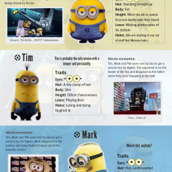 whos-who-of-the-minions 51d54556b6828 w250 h250 jpgDespicable Me Minions Names List
