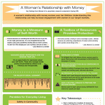 A Woman's Relationship with Money Infographic