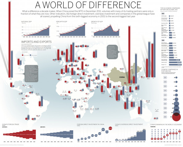 A world of difference Infographic
