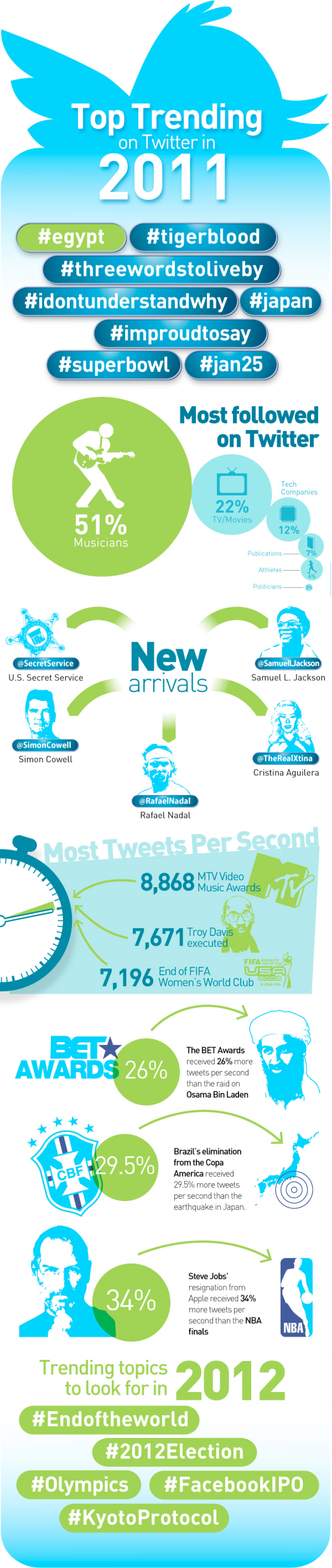 A Year in REview Infographic