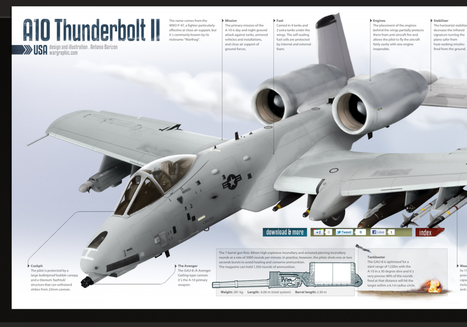 A10 Thunderbolt II Infographic