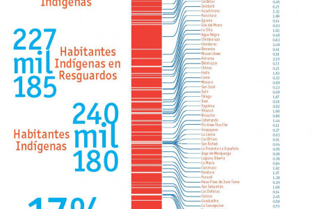 Aboriginal Reservation In Cauca Department Infographic