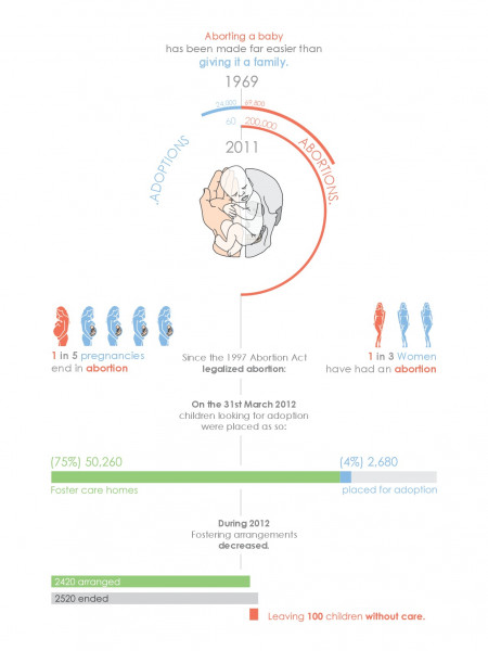 Abortion & Adoption Infographic