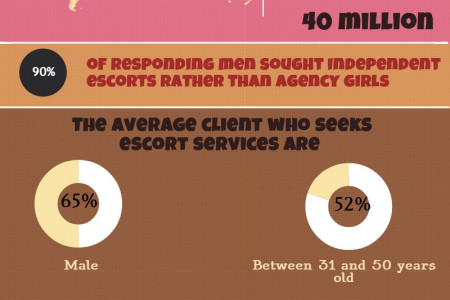 About Escorts in USA Infographic