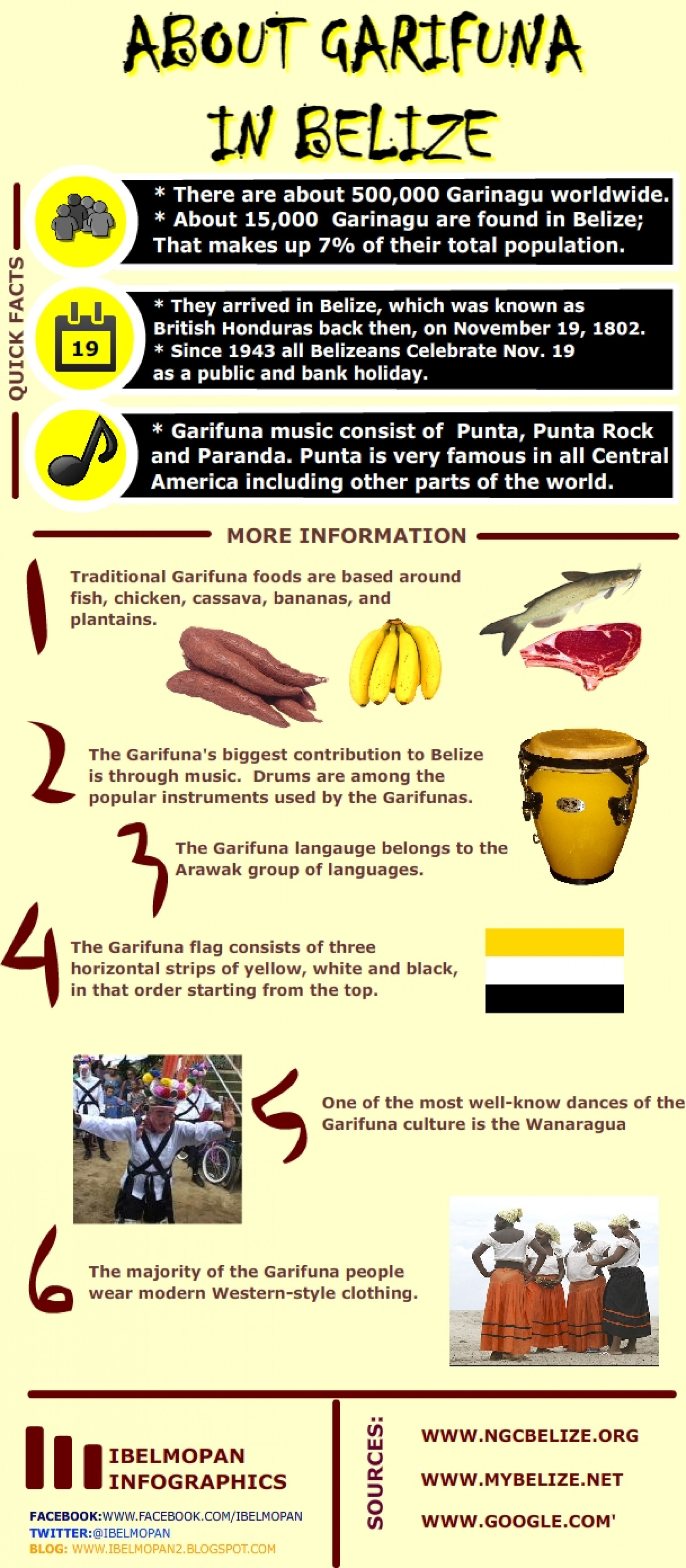 About Garifuna in Belize Infographic