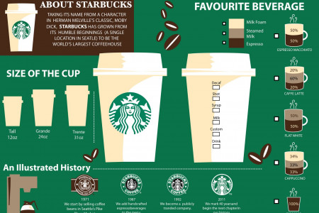 About Starbucks Infographic