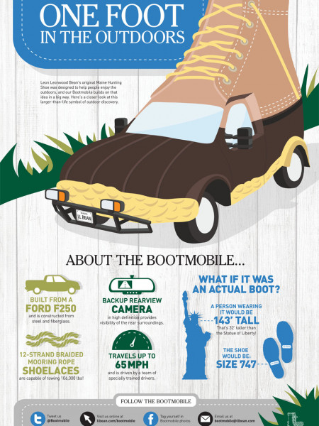 About the Bootmobile Infographic