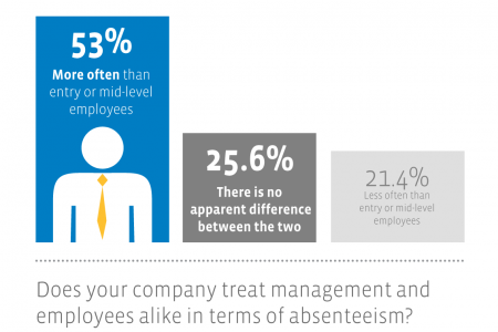 Absenteeism in the Workplace in the Middle East  Infographic