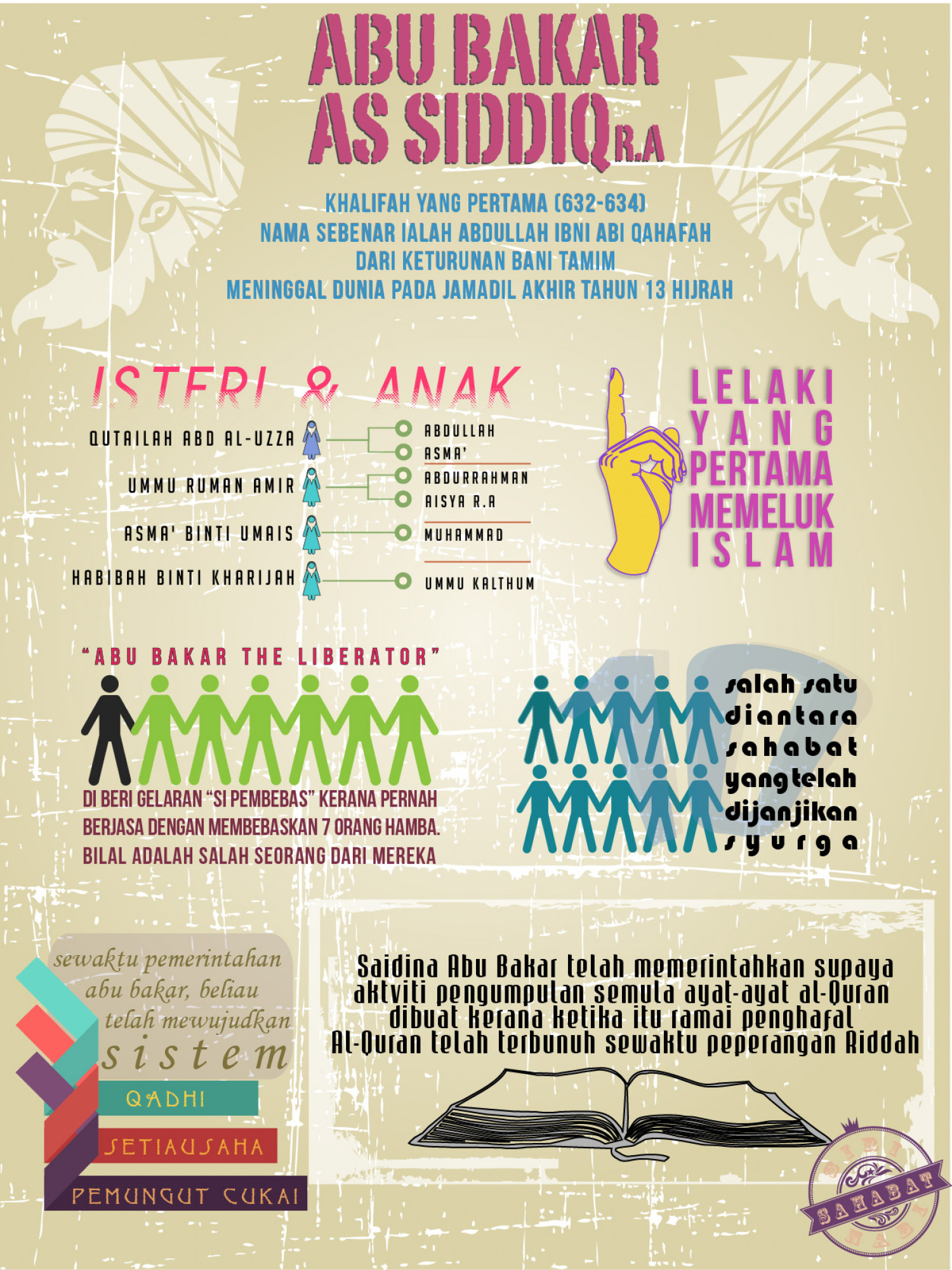 Abu Bakar As-Siddiq Infographic