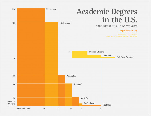 Academic Degrees in the US