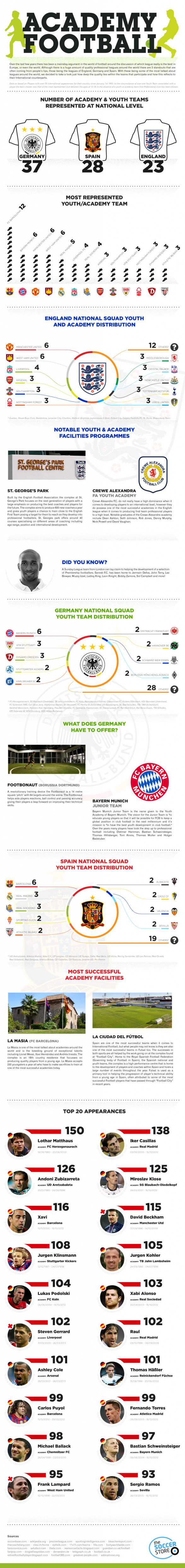 Academy Football in Europe