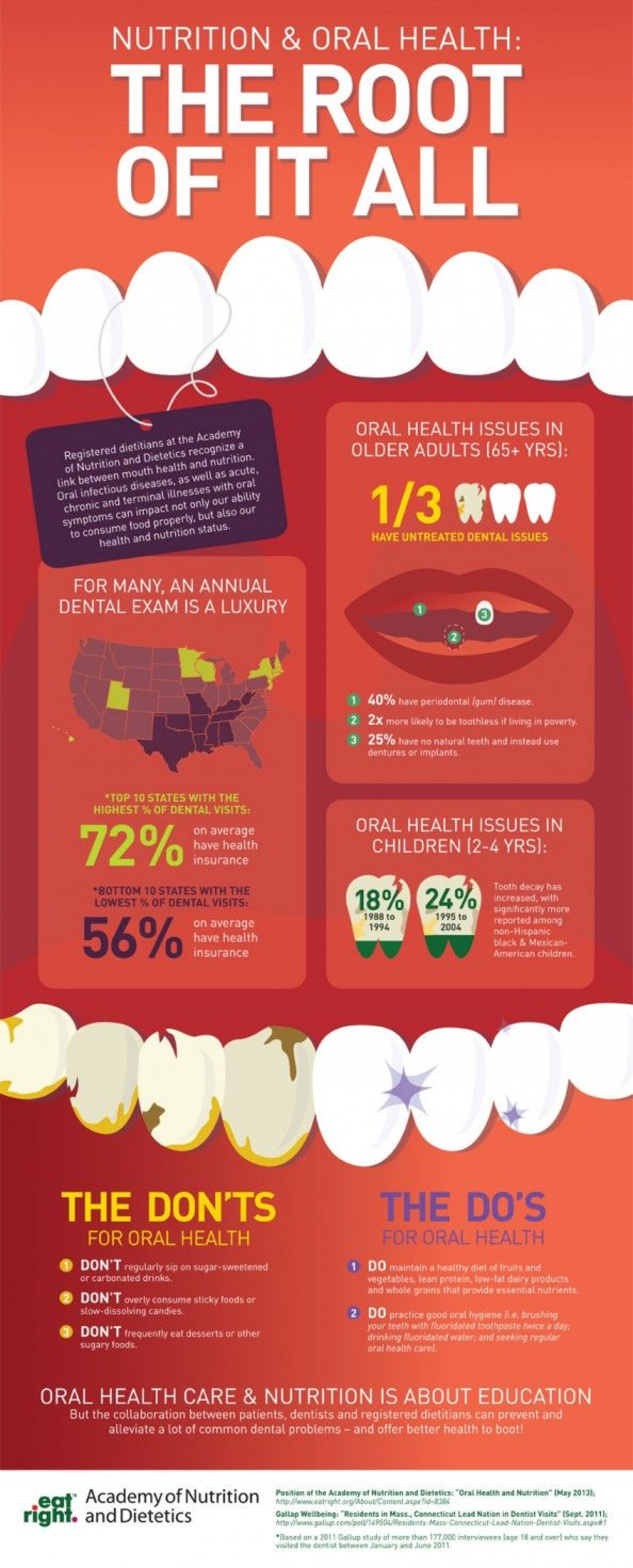 Academy of Nutrition & Dietetics: Nutrition & Oral Health Infographic