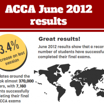 ACCA June 2012 results Infographic