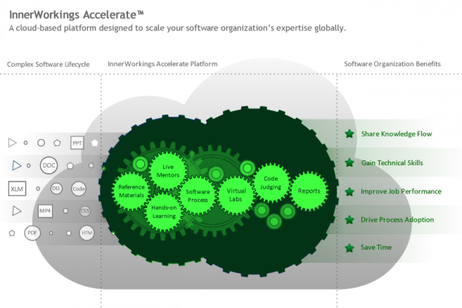Accelerate, the system to improve software development Infographic
