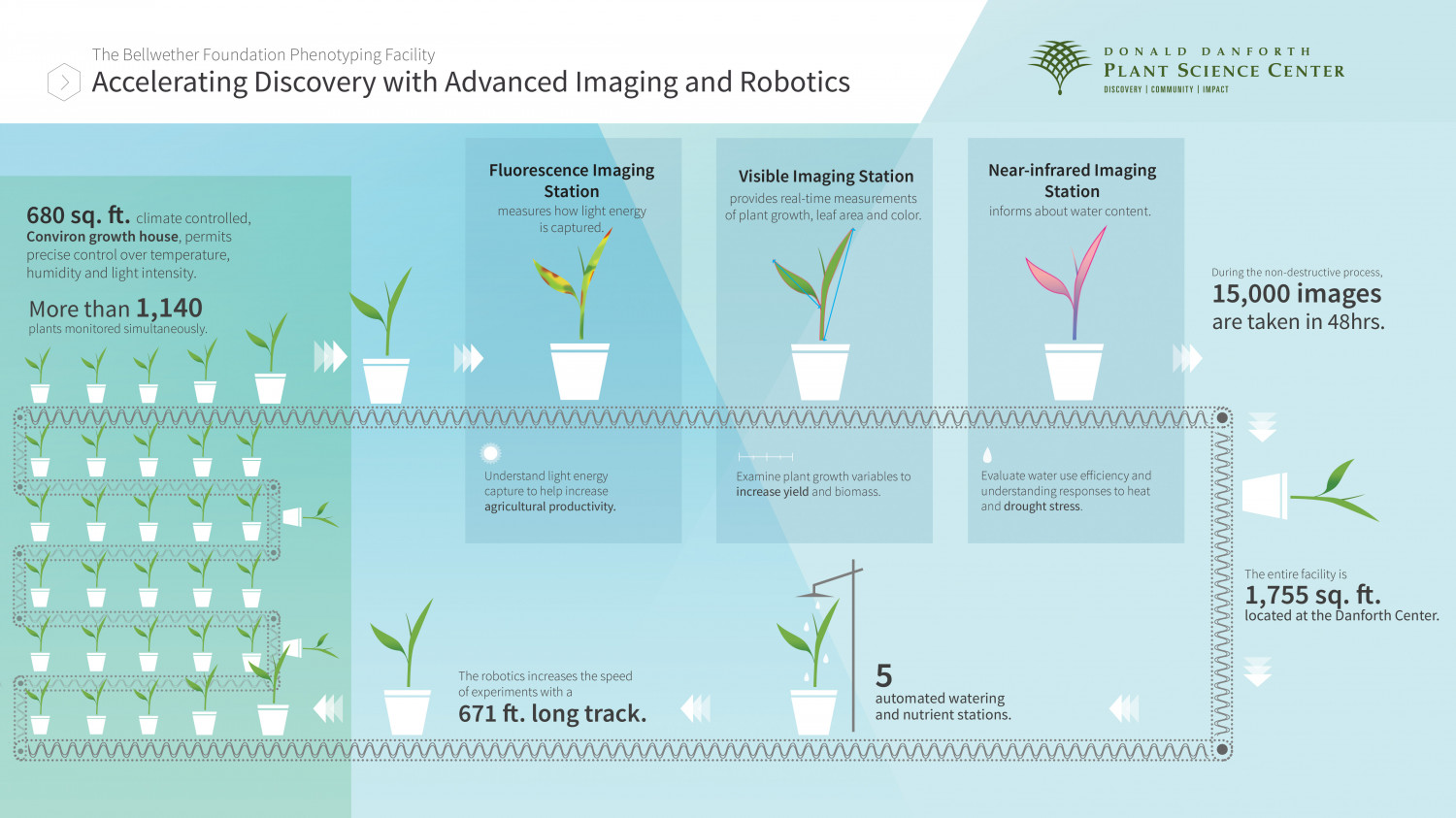 Accelerating Discovery with Advanced Imaging and Robotics  Infographic