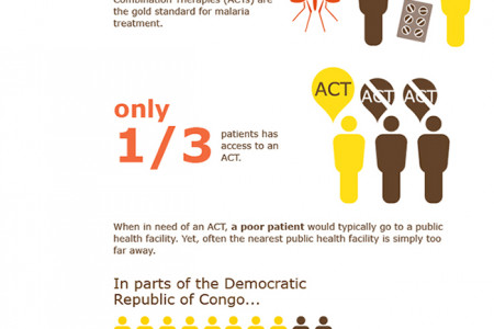 Access to malaria treatment Infographic