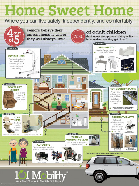Accessible Home for Elderly and Disabled by 101 Mobility Infographic