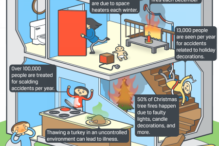 Accident Prone: Common Holiday Accidents Infographic