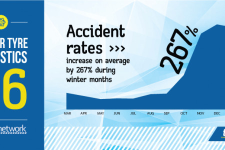 Accident Rate  Infographic