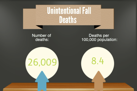 Accidental Deaths & Injuries Are On The Rise Infographic
