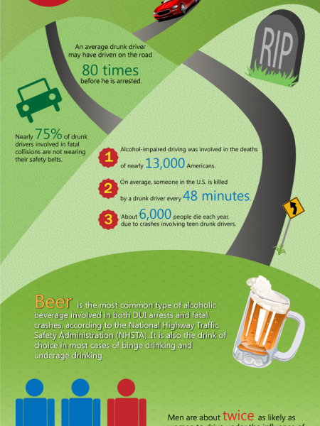Accidental fatalities caused by drunk drivers  Infographic