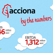 ACCIONA by the numbers Infographic