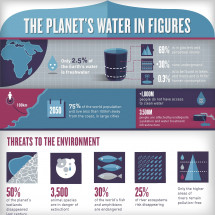 ACCIONA supports World Water Day 2013 Infographic