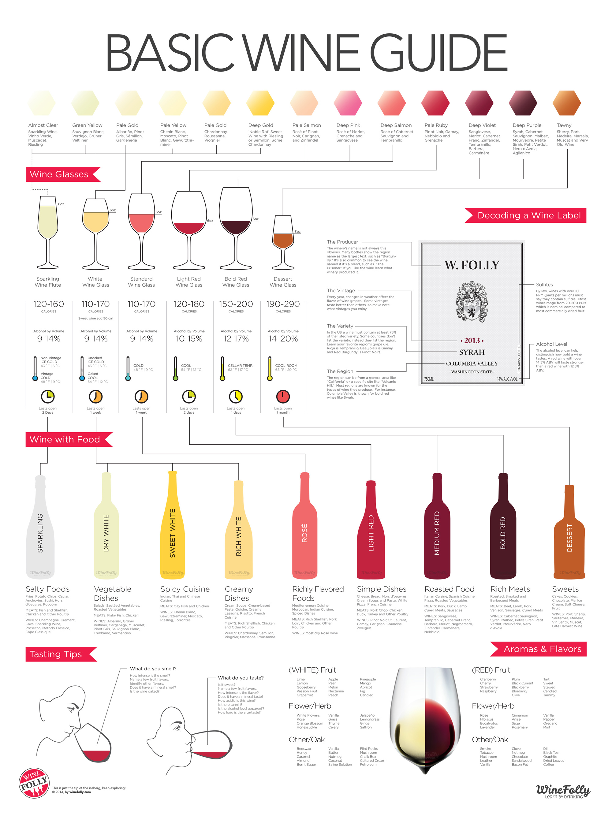 Basic Wine Guide
