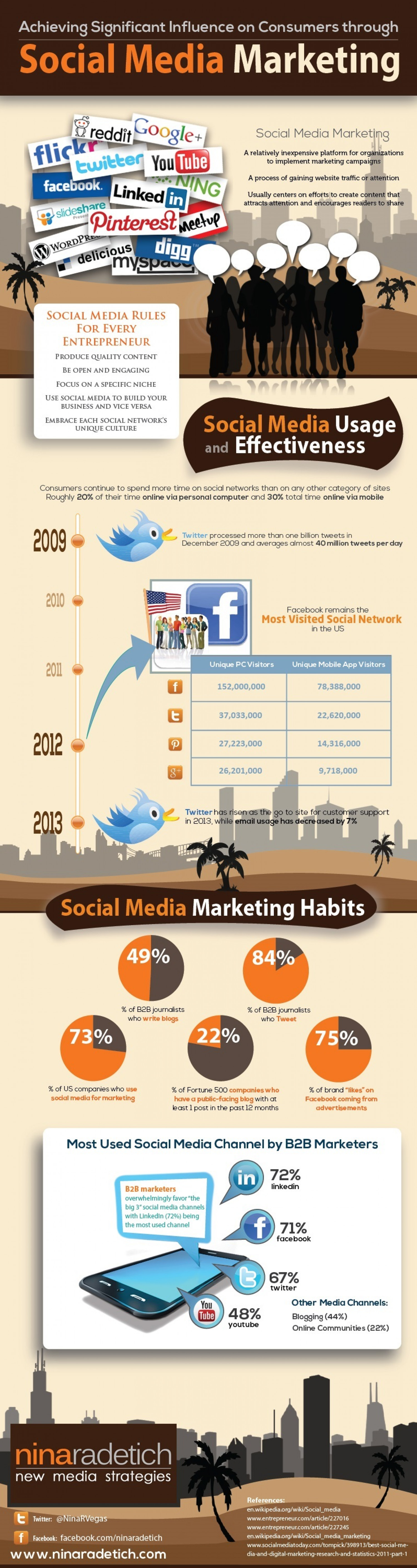 Achieving Significant Influence on Consumers through Social Media Marketing Infographic