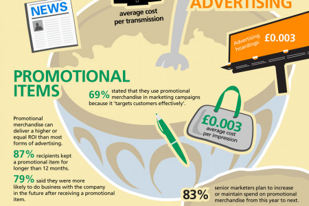 Achieving the Perfect Marketing Mix Infographic