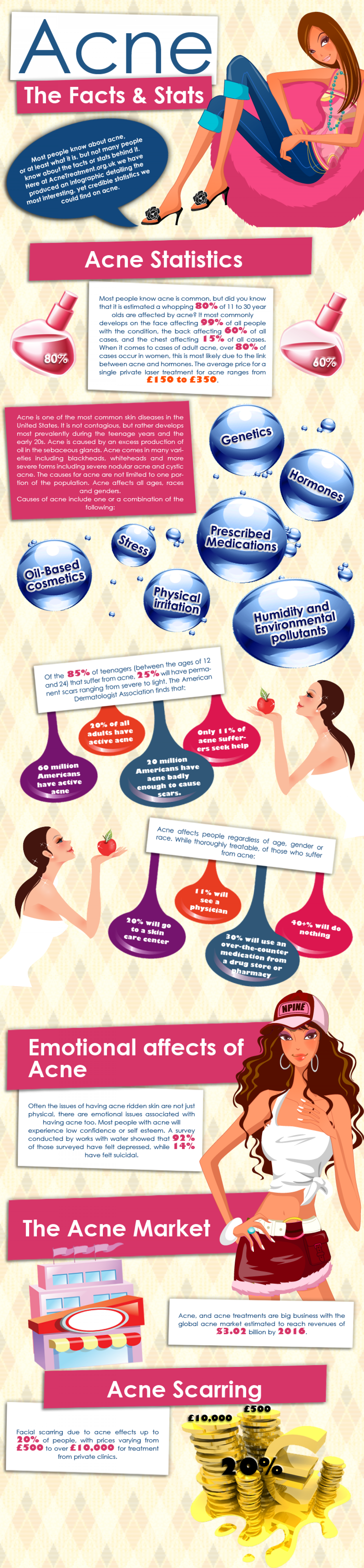 Acne- The Facts & Stats Infographic