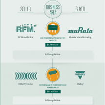 Acquisitions of the Electronics Industry  Infographic